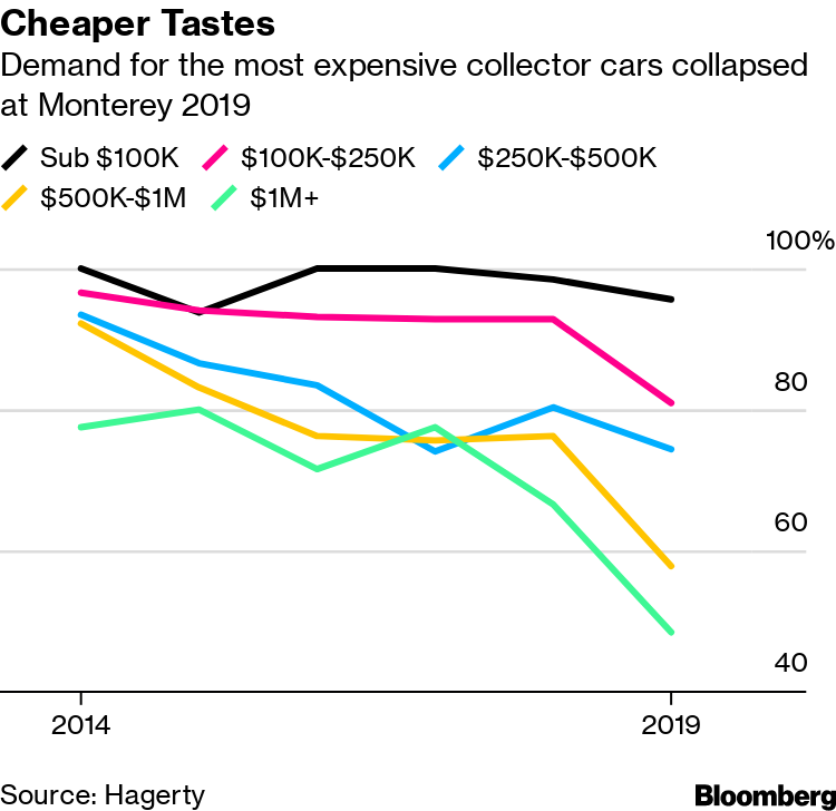 The Classic-Car Feeding Frenzy Is Over for Skittish