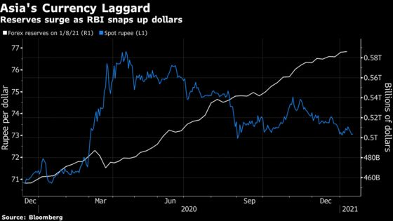 Hopes Fade for Turnaround in Asia's Worst-Performing Currency of2020