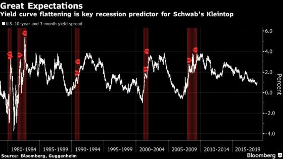 Dreams of Higher Treasury Yields Fade as Fed Fuels Flatter Curve