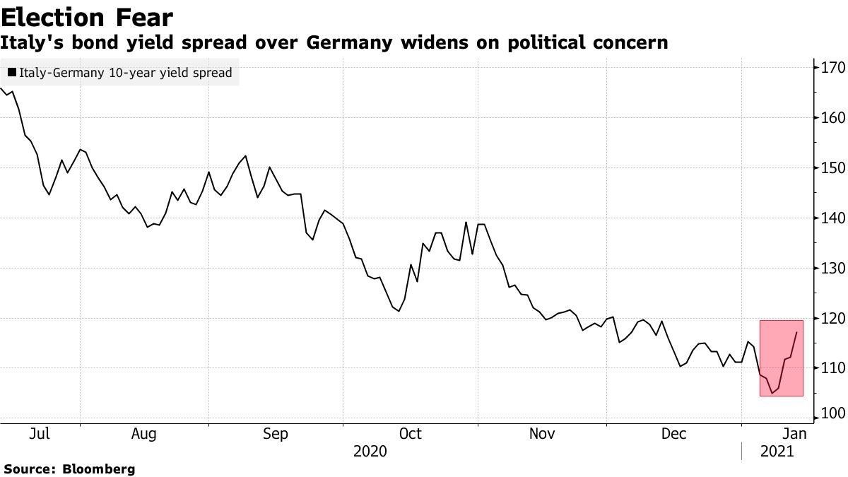 Lo spread del rendimento dei titoli italiani in Germania è in espansione a causa di preoccupazioni politiche