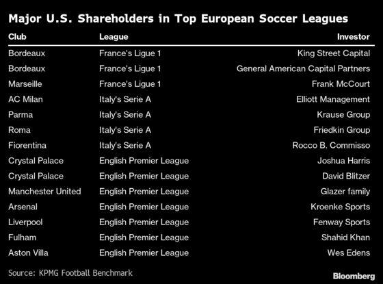 Rich Americans Plow Fortunes Into European Soccer Bargains