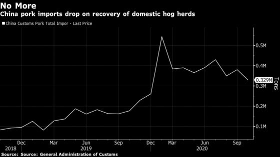 China Doesn't Need That Much Pork After Record Imports This Year