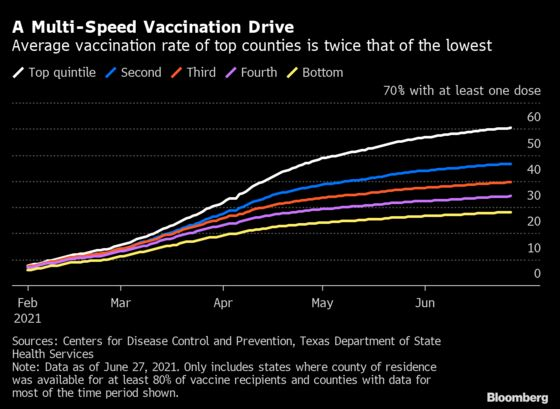 Growing Gaps in U.S. Vaccination Rates Show Regions at Risk