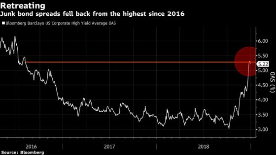 Corporate Bonds Set for Worst Yearly Loss Since Financial Crisis