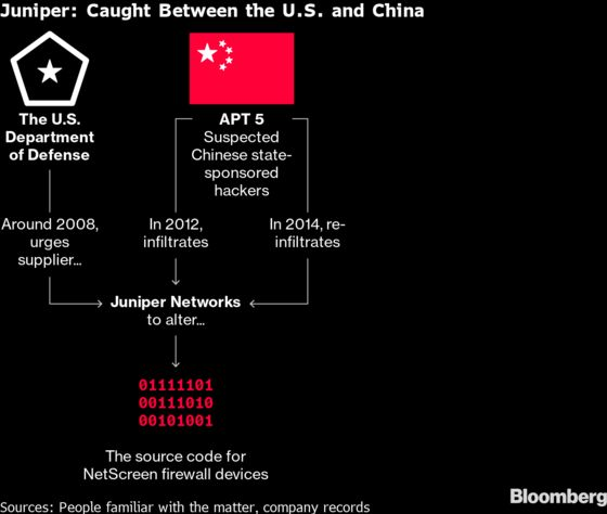 Juniper Breach Mystery Starts to Clear With New Details on Hackers and U.S. Role