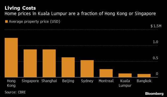 Hong Kong Investors Shun Singapore for Homes in Malaysia, Taiwan
