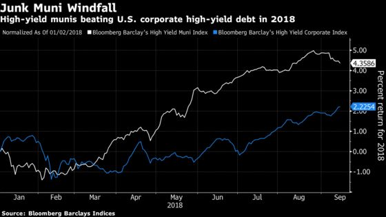 Calls Mount for Investors to Sell High-Yield Munis After Rally