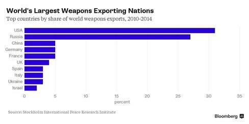 CHART: Top Weapons-Exporting Nations