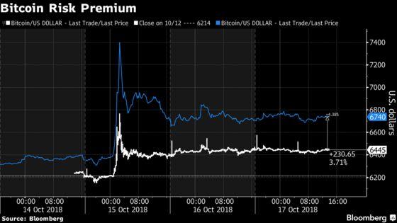 Bitcoin Trades at $300 Premium on Controversial Crypto Exchange