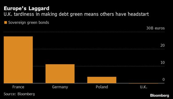 U.K. Green Bonds Offer Belated Boost to London's ESG Ambitions