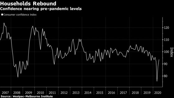 Australian Consumer ConfidenceRebounds as Infections Contained