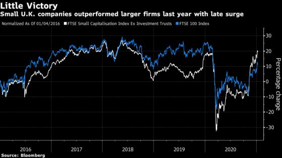 Tiny-Stock Funds Trounce U.K. Rivals With Gains as High as 77%