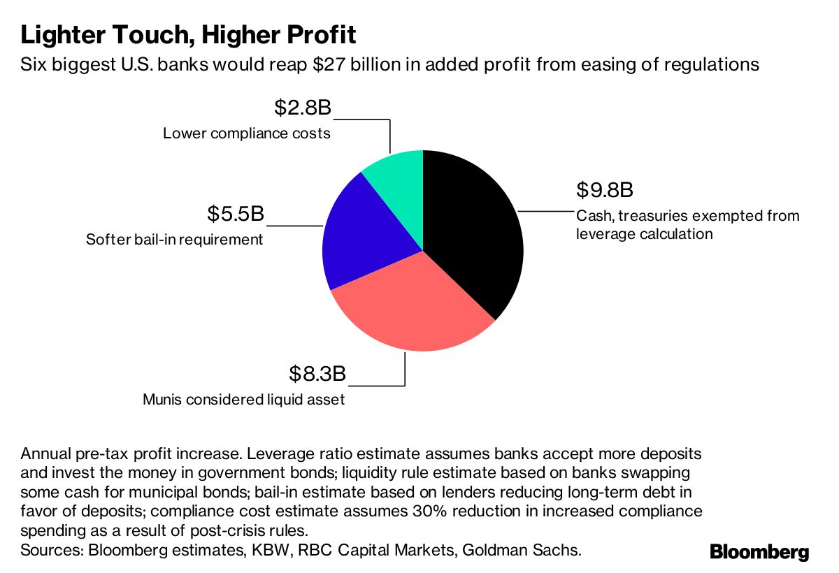 Big Us Banks Could See Profit Jump 20 With Deregulation Bloomberg