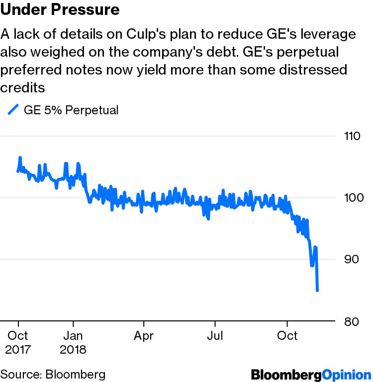 GE Stock Drop: CEO Larry Culp's Words Mean Less Than Action