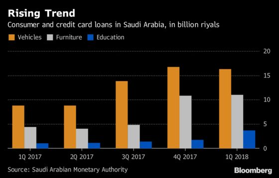 Saudis Load Up on Debt as Government's Austerity Program Bites