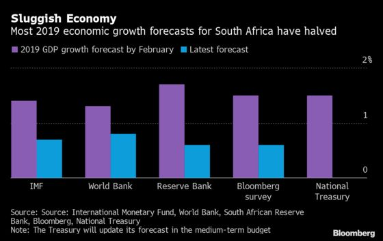 Charts That Show Budget Challenges for South Africa's Mboweni