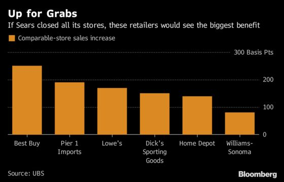 Sears's Demise Has Best Buy, J.C. Penney Licking Their Chops