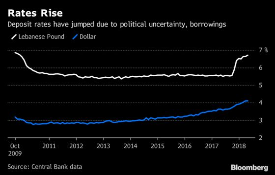 Lebanon's Leadership Vacuum Has Banks Battling for Deposits