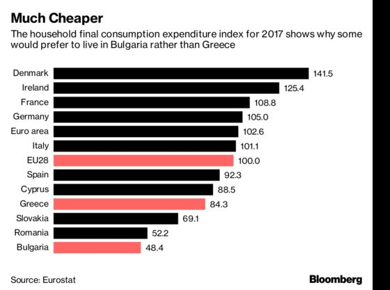 Greek Retirees Are Moving to One of Europe's Poorest Countries