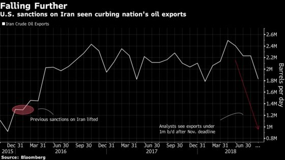 U.S. Throttles Iran Oil Flows to Buyers Who Vowed Resistance