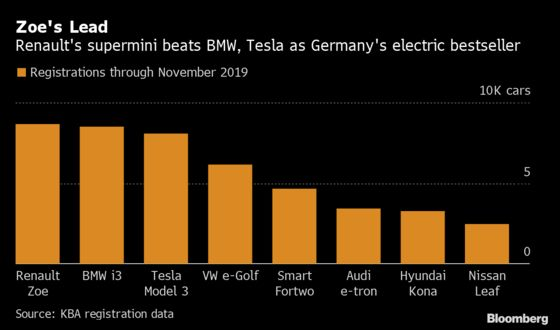 Germany Edges Out Norway as Europe's Biggest Electric Car Market