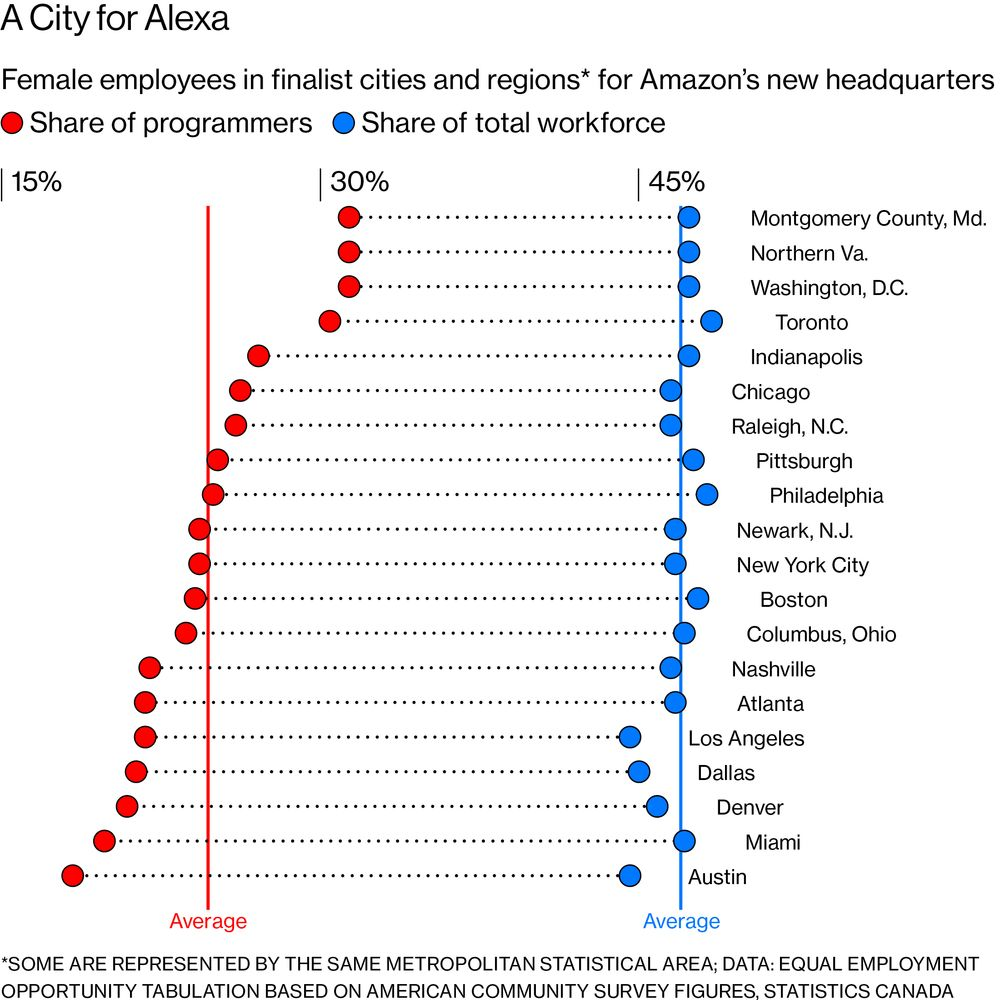 Amazon Has Rare Chance in HQ2 to Hire More Women and Minorities