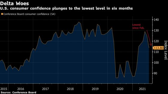 U.S. Consumer Confidence Falls to Six-Month Low on Delta Variant