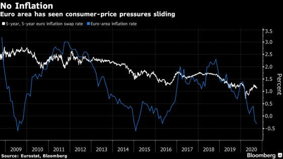 ECB Warns Against Complacency on Depressed Prices, Euro Gain
