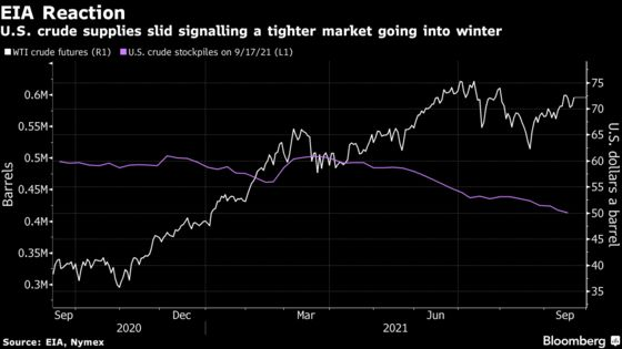 Oil Rises With Shrinking U.S. Supplies and Broader Market Gain