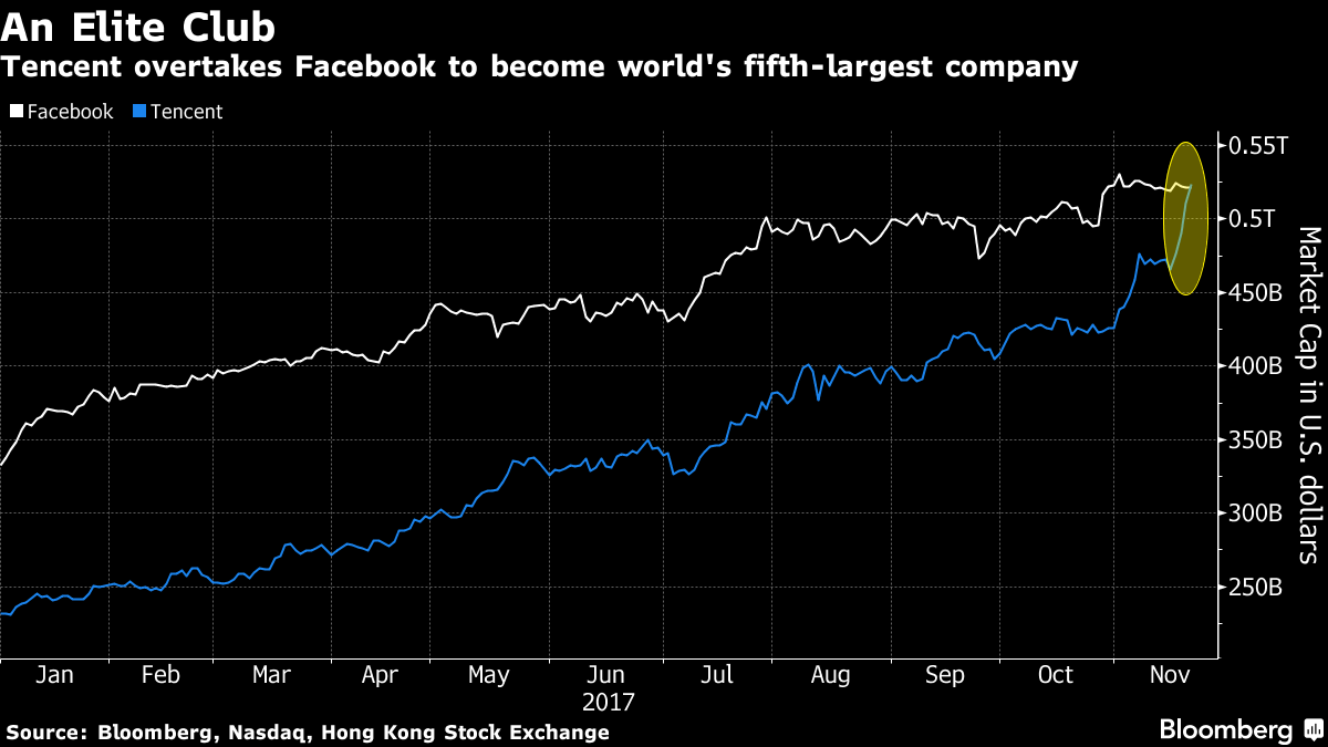 金沙娱乐网址大全:腾讯市值超过Facebook跻身世界五大企业
