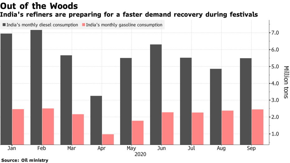 India's refiners are preparing for a faster demand recovery during festivals