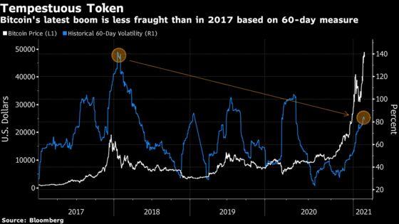 Bitcoin's Latest Record Run Is Less Volatile Than the 2017 Boom
