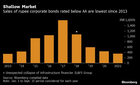 Banker Says India Credit Market Worst She's Seen in Two Decades