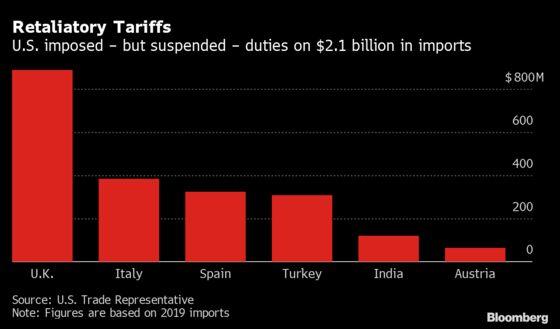 U.S. Delays Digital-Tax Tariffs Amid Talks on Broader Deal