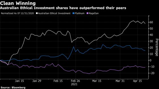 ESG Demand Helps Fund Manager's Stock Outpace Aussie Peers