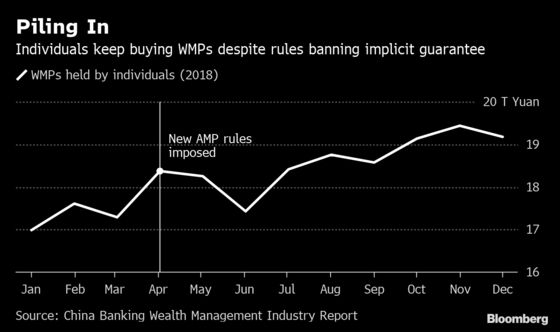 China's Savers Ignore Efforts to Cool $3 Trillion WMP Market