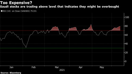 Saudi Stocks Lead Mideast Higher as Oil Extends Gains: Inside EM