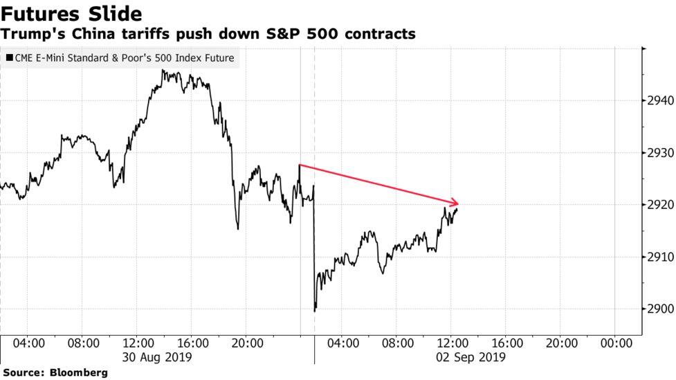 U S  Stock Index Futures Drop After Trump China Tariffs Kick