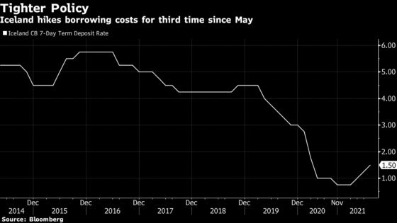 Iceland Hikes Rates Third Time This Year to Stem Housing Boom
