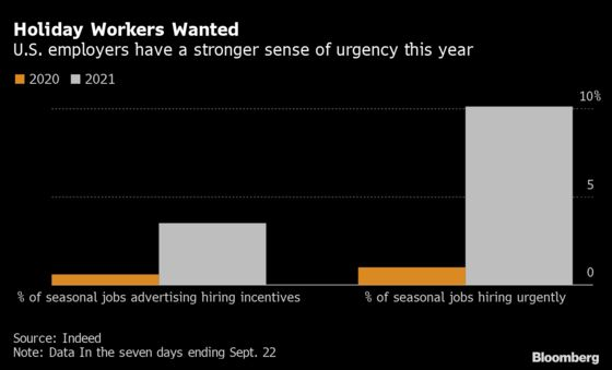 'Urgent Hiring' Posts for Holiday Jobs Are Surging in the U.S.