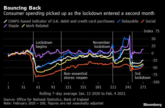 U.K. Card Spending Rises in February as Vaccines Lift Optimism
