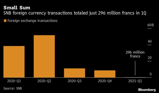 SNB Foreign Currency Interventions Drop to Lowest in Pandemic