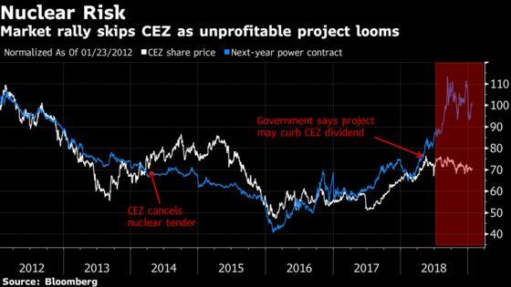 A Billionaire Prime Minister's Nuclear DreamIs Spooking CEZInvestors