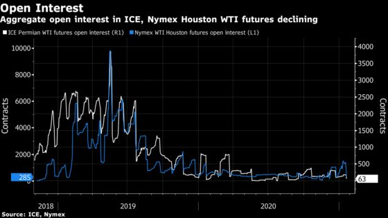 Pipeline Giants' Houston Oil Futures Seen Launching in Months