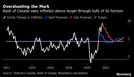 Inflation, Taxes and Housing Top Trudeau's Economic To-Do List