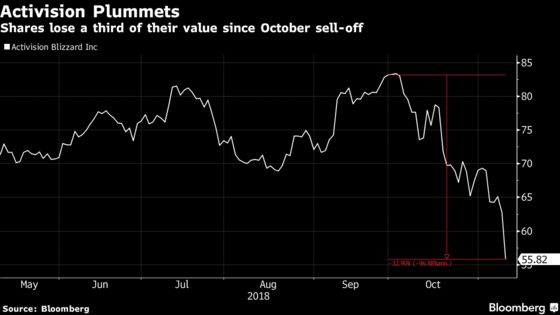 Activision Plunges Most in Decade as Forecast Raises Alarms