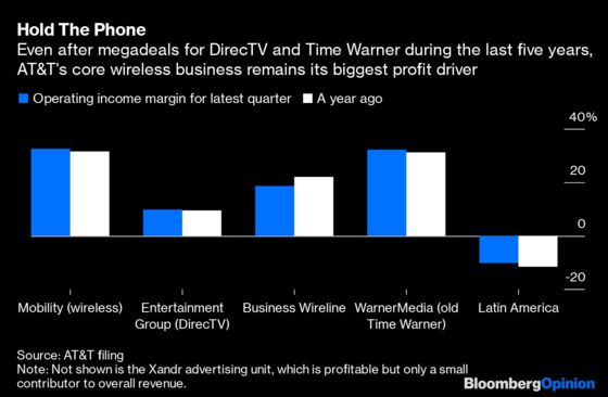 AT&T Deals With Elliott. Now It Needs to Nail HBO Max.
