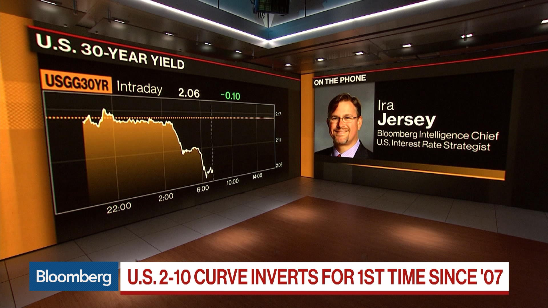 The Yield Curve Has Flipped