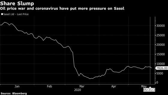 Sasol Slumps as Lower Oil, Virus Crimp Full-Year Profit