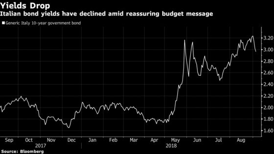 Italy Bonds Rally as League Hits Reassuring Tone on Budget Plan